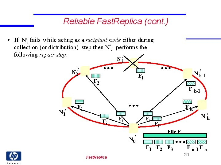 Reliable Fast. Replica (cont. ) • If N/i fails while acting as a recipient