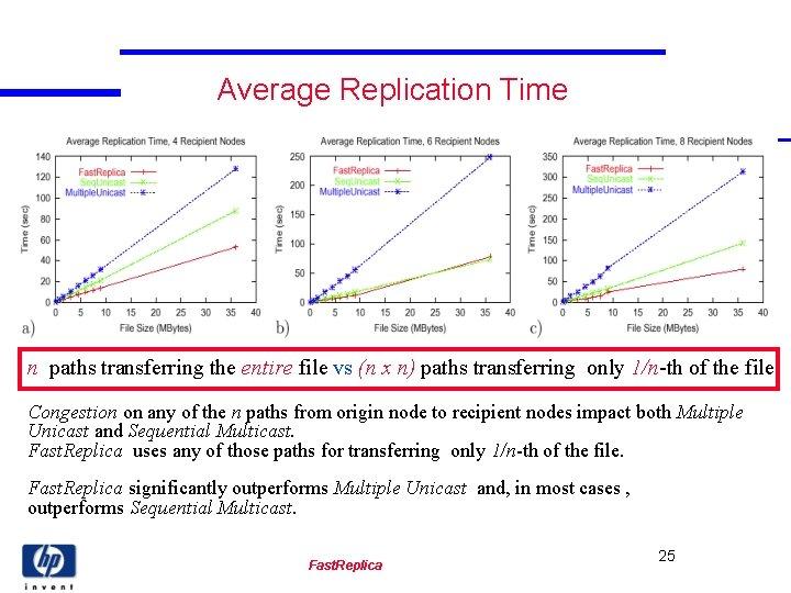 Average Replication Time n paths transferring the entire file vs (n x n) paths
