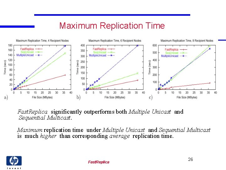 Maximum Replication Time Fast. Replica significantly outperforms both Multiple Unicast and Sequential Multicast. Maximum