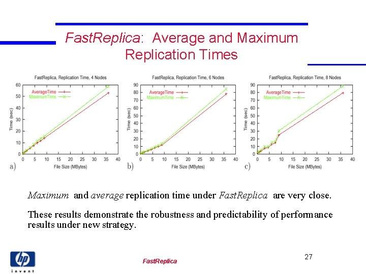Fast. Replica: Average and Maximum Replication Times Maximum and average replication time under Fast.