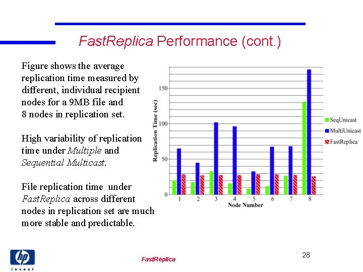 Fast. Replica Performance (cont. ) Figure shows the average replication time measured by different,