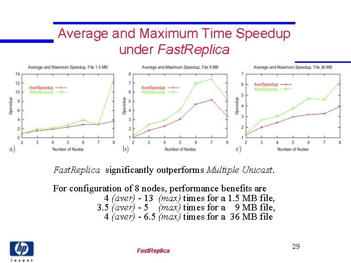 Average and Maximum Time Speedup under Fast. Replica significantly outperforms Multiple Unicast. For configuration