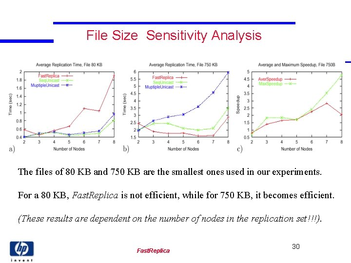 File Size Sensitivity Analysis The files of 80 KB and 750 KB are the