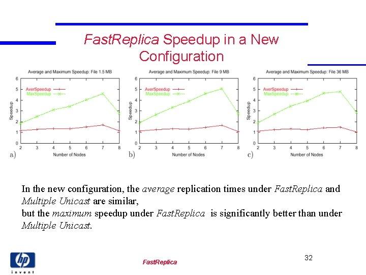 Fast. Replica Speedup in a New Configuration In the new configuration, the average replication