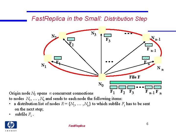Fast. Replica in the Small: Distribution Step N 3 N 2 F 2 N