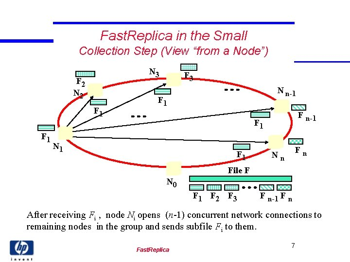 """Fast. Replica in the Small Collection Step (View """"from a Node"""") N 3 F"""