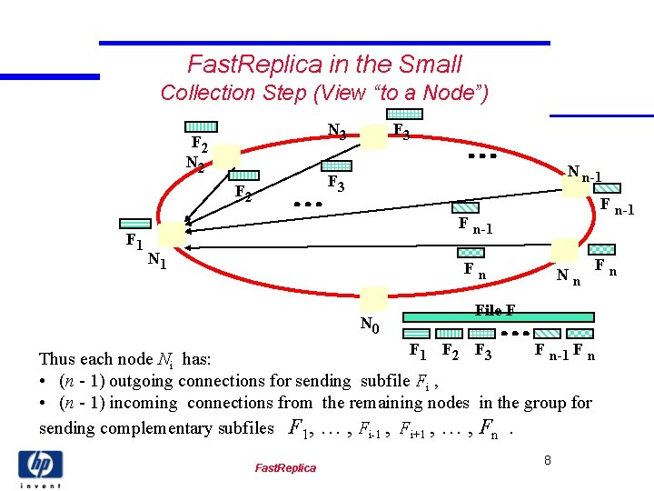 """Fast. Replica in the Small Collection Step (View """"to a Node"""") N 3 F"""