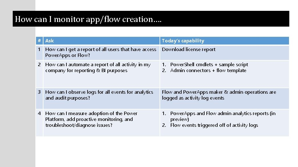 How can I monitor app/flow creation…. # Ask Today's capability 1 How can I