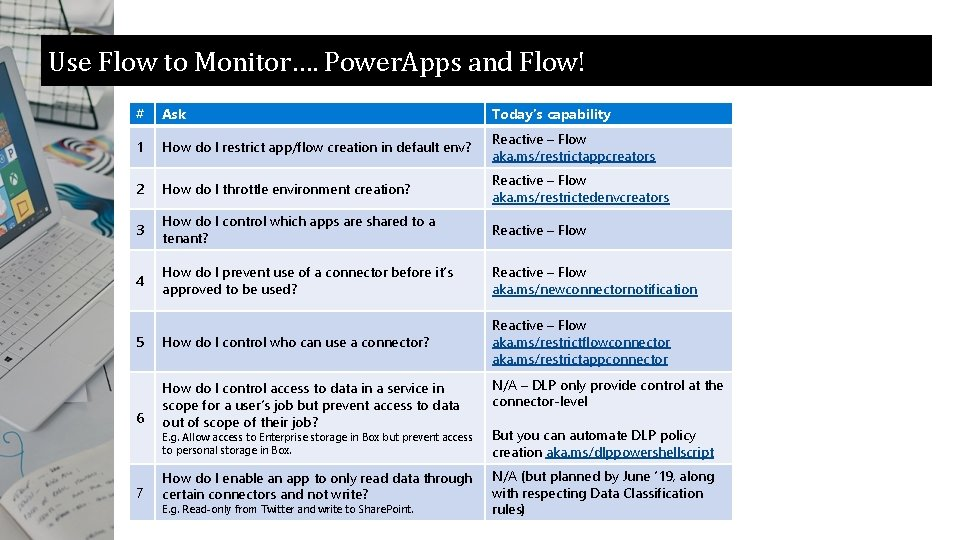 Use Flow to Monitor…. Power. Apps and Flow! # Ask Today's capability 1 How