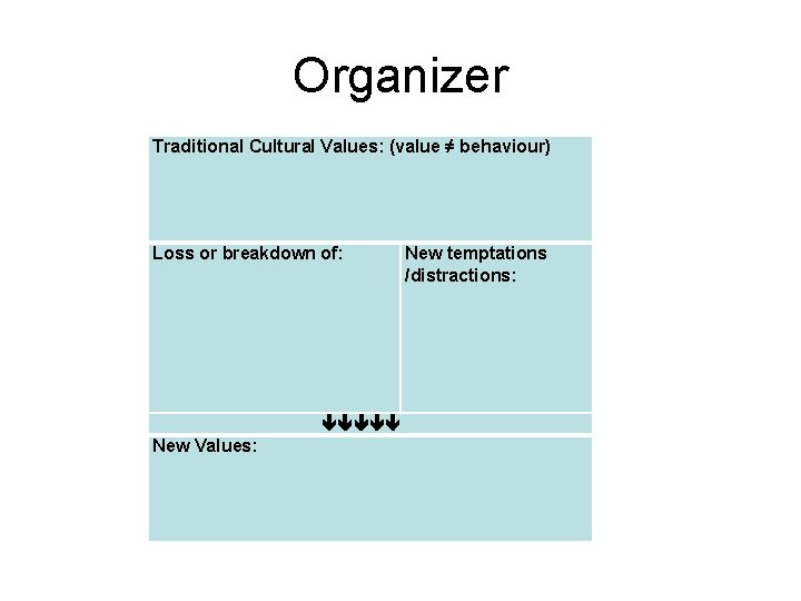 Organizer Traditional Cultural Values: (value ≠ behaviour) Loss or breakdown of: New temptations /distractions: