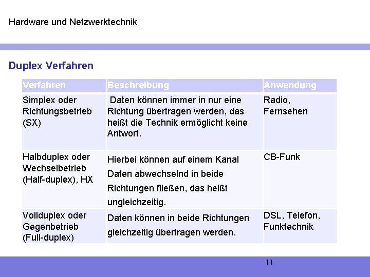 Hardware und Netzwerktechnik Duplex Verfahren Beschreibung Anwendung Simplex oder Richtungsbetrieb (SX) Daten können immer