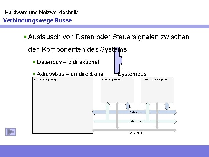 Hardware und Netzwerktechnik Verbindungswege Busse § Austausch von Daten oder Steuersignalen zwischen den Komponenten