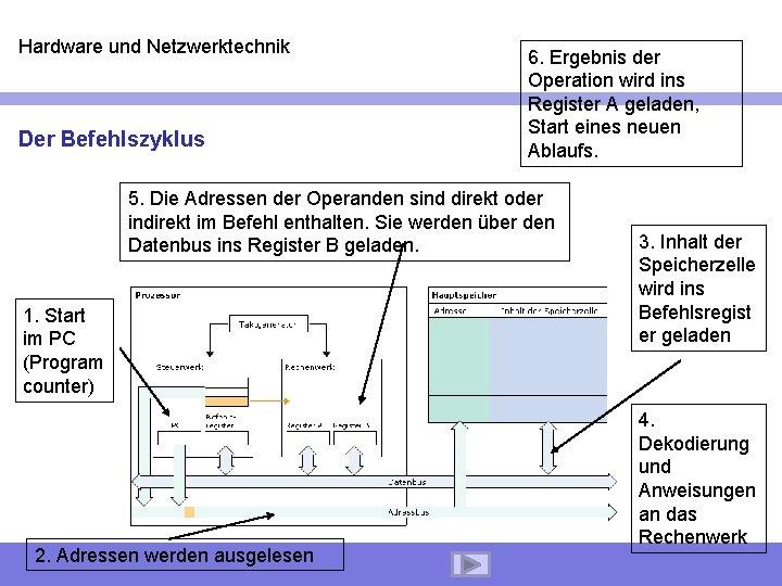Hardware und Netzwerktechnik Der Befehlszyklus 6. Ergebnis der Operation wird ins Register A geladen,