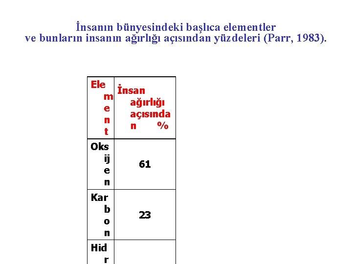 İnsanın bünyesindeki başlıca elementler ve bunların insanın ağırlığı açısından yüzdeleri (Parr, 1983). Ele İnsan