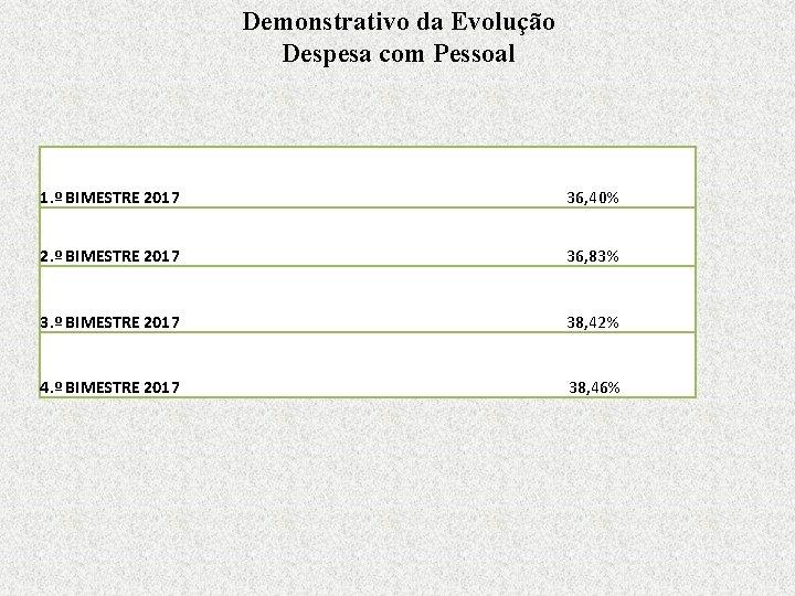 Demonstrativo da Evolução Despesa com Pessoal 1. º BIMESTRE 2017 36, 40% 2. º