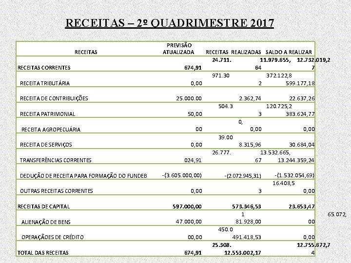 RECEITAS – 2º QUADRIMESTRE 2017 RECEITAS CORRENTES RECEITA TRIBUTÁRIA RECEITA DE CONTRIBUIÇÕES RECEITA PATRIMONIAL
