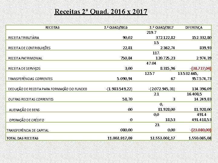 Receitas 2º Quad. 2016 x 2017 RECEITAS 2. º QUAD/2016 2. º QUAD/2017 RECEITA