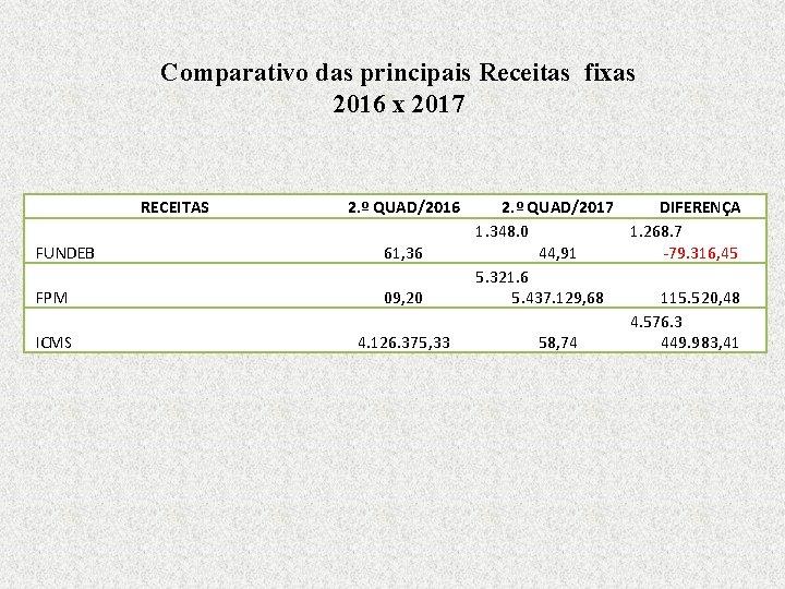 Comparativo das principais Receitas fixas 2016 x 2017 RECEITAS 2. º QUAD/2016 FUNDEB 61,