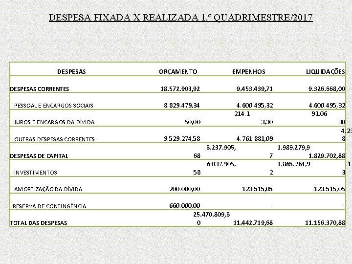 DESPESA FIXADA X REALIZADA 1. º QUADRIMESTRE/2017 DESPESAS ORÇAMENTO EMPENHOS LIQUIDAÇÕES 18. 572. 903,