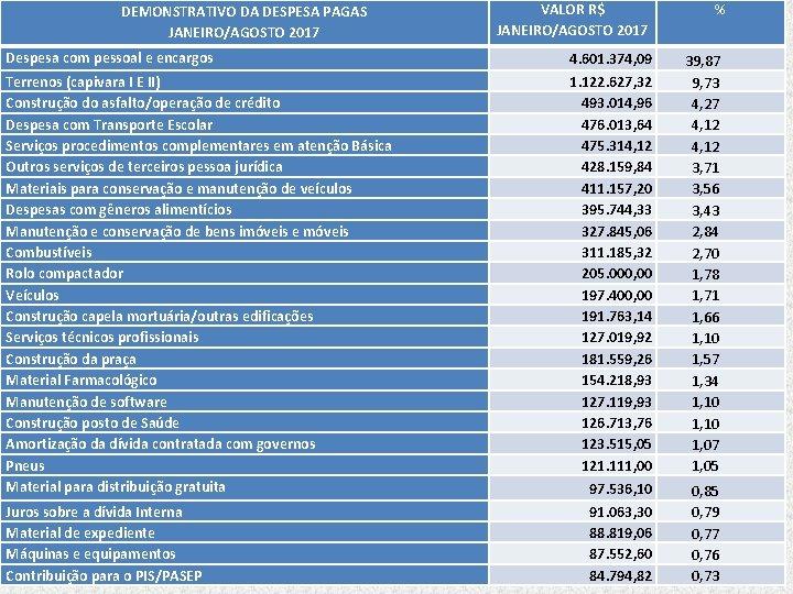 DEMONSTRATIVO DA DESPESA PAGAS JANEIRO/AGOSTO 2017 Despesa com pessoal e encargos Terrenos (capivara I