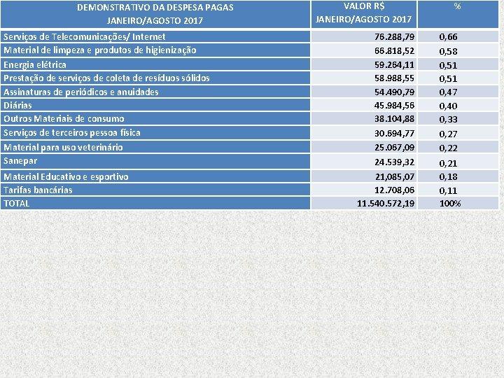DEMONSTRATIVO DA DESPESA PAGAS JANEIRO/AGOSTO 2017 Serviços de Telecomunicações/ Internet Material de limpeza e