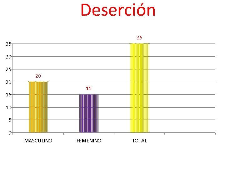 Deserción 35 35 30 25 20 20 15 15 10 5 0 MASCULINO FEMENINO
