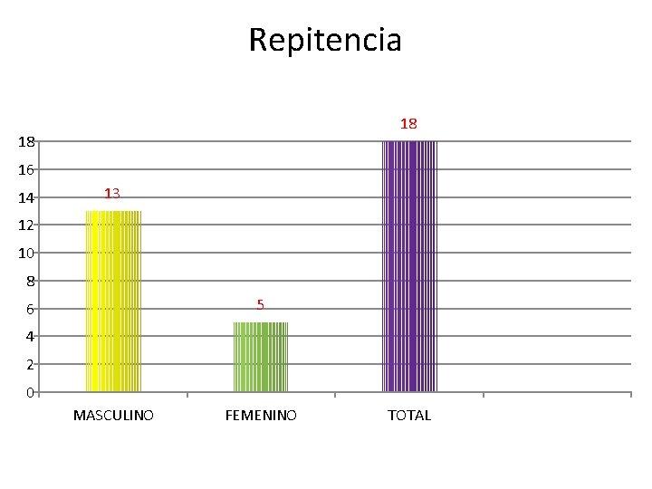 Repitencia 18 18 16 14 13 12 10 8 5 6 4 2 0