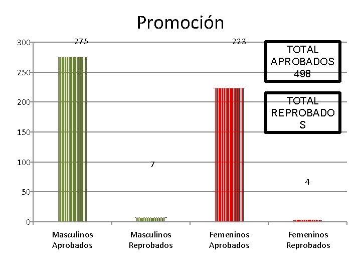 Promoción 300 275 223 250 TOTAL APROBADOS 498 TOTAL REPROBADO S 200 150 100