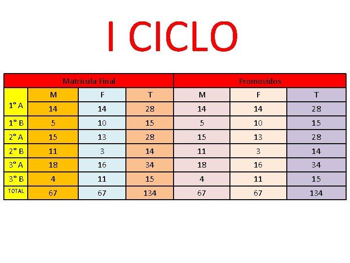 I CICLO Matricula Final 1° A M F T 14 14 1° B 5