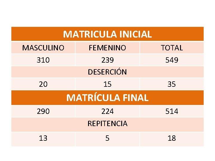 MATRICULA INICIAL MASCULINO 310 20 FEMENINO 239 DESERCIÓN 15 TOTAL 549 35 MATRÍCULA FINAL