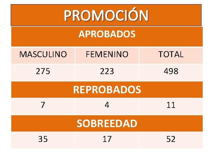 PROMOCIÓN APROBADOS MASCULINO FEMENINO TOTAL 275 223 498 REPROBADOS 7 4 11 SOBREEDAD 35