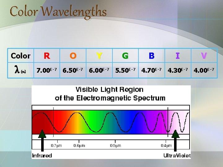 Color Wavelengths Color λ (m) R O Y G B I V 7. 00