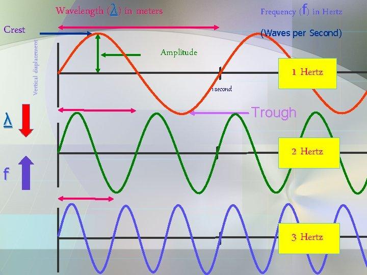 λ f (Waves per Second) Vertical displacement Crest Frequency (f) in Hertz Wavelength (λ)
