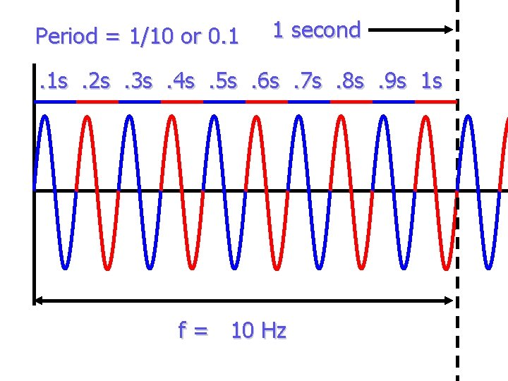 Period = 1/10 or 0. 1 1 second . 1 s. 2 s. 3