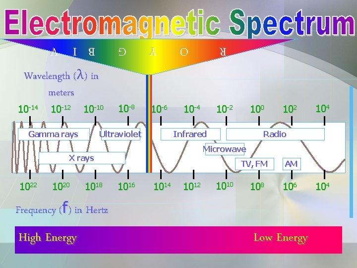 B I V Gamma rays G 10 -10 Y 10 -12 10 -8 10