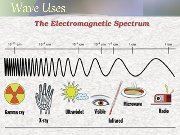 Wave Uses