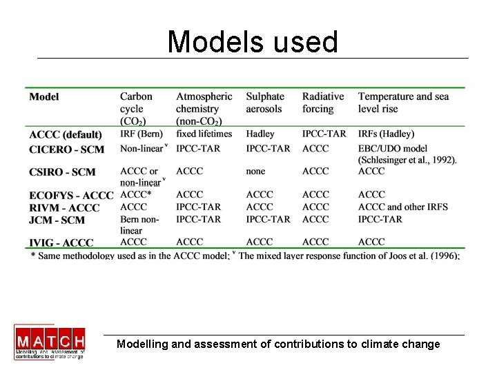 Models used Modelling and assessment of contributions to climate change