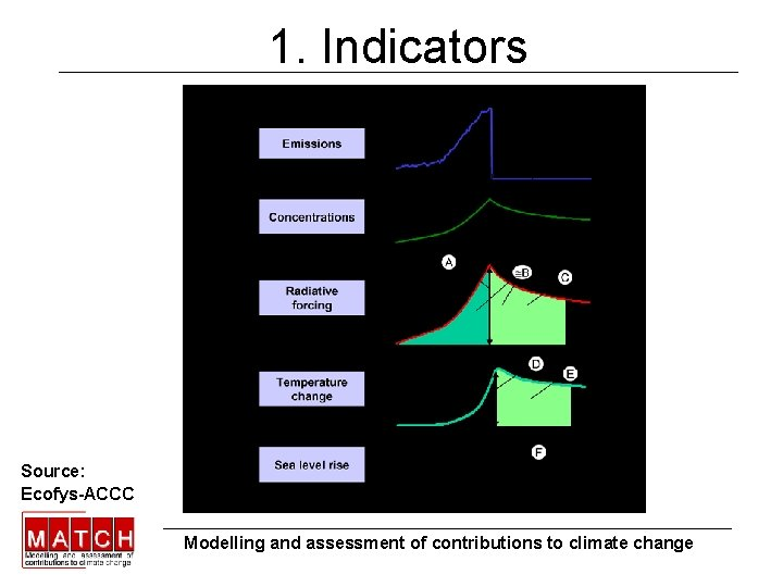 1. Indicators Source: Ecofys-ACCC Modelling and assessment of contributions to climate change