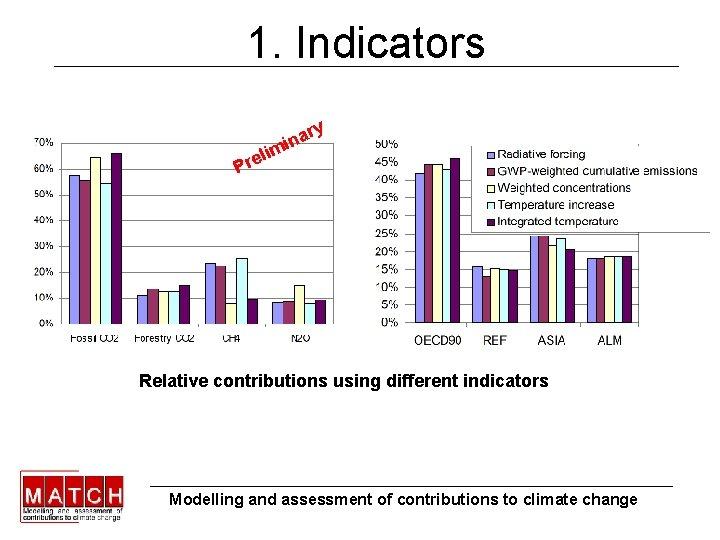 1. Indicators ry na i m li e r P Relative contributions using different