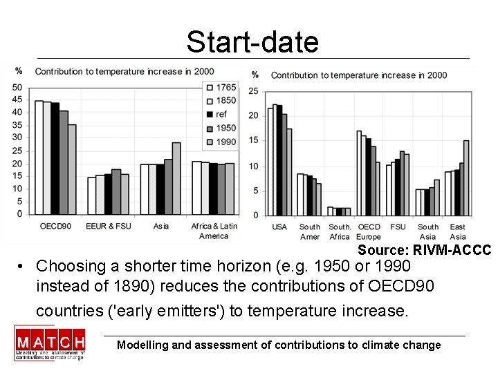 Start-date Source: RIVM-ACCC • Choosing a shorter time horizon (e. g. 1950 or 1990