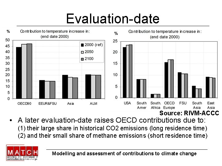 Evaluation-date Source: RIVM-ACCC • A later evaluation-date raises OECD contributions due to: (1) their