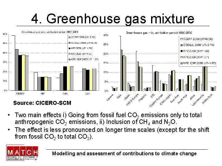 4. Greenhouse gas mixture Source: CICERO-SCM • Two main effects i) Going from fossil