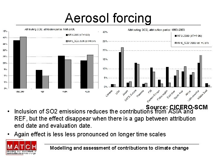 Aerosol forcing Source: CICERO-SCM • Inclusion of SO 2 emissions reduces the contributions from
