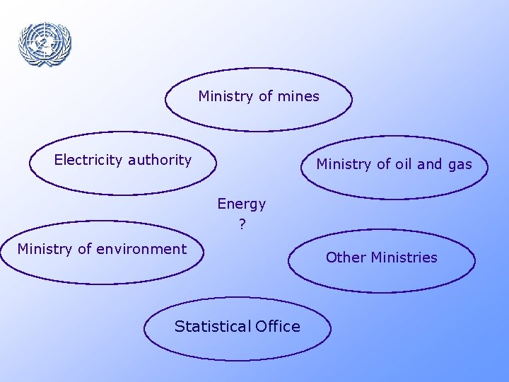 Ministry of mines Electricity authority Ministry of oil and gas Energy ? Ministry of