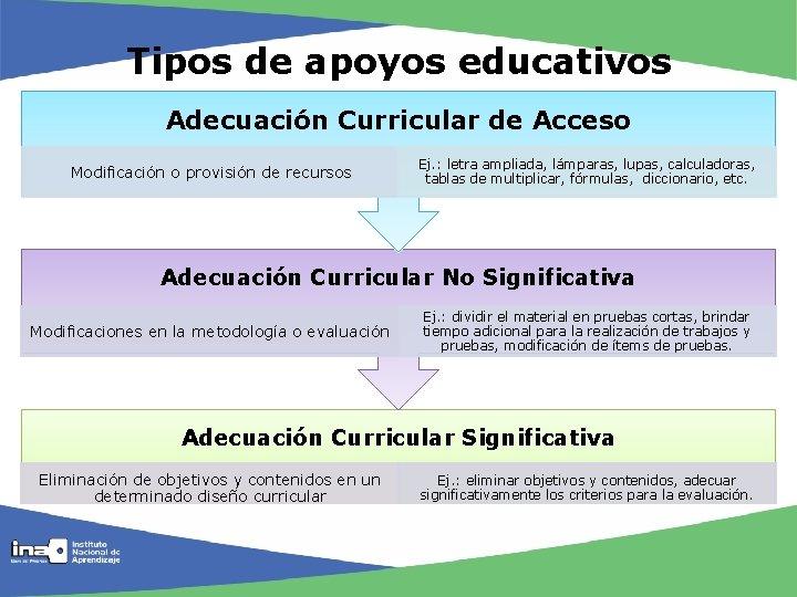 Tipos de apoyos educativos Adecuación Curricular de Acceso Modificación o provisión de recursos Ej.