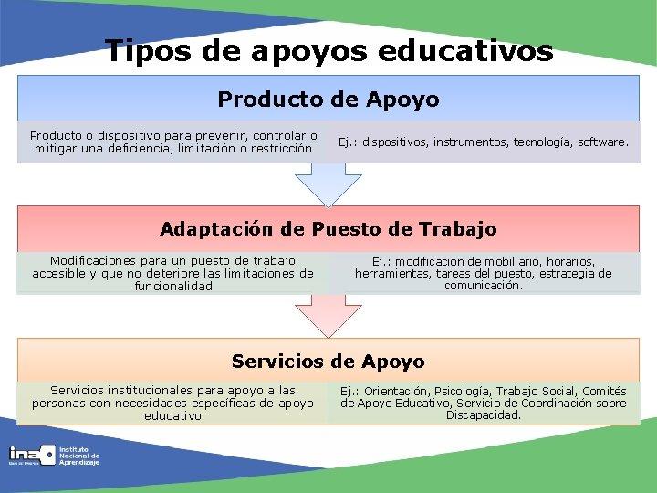 Tipos de apoyos educativos Producto de Apoyo Producto o dispositivo para prevenir, controlar o