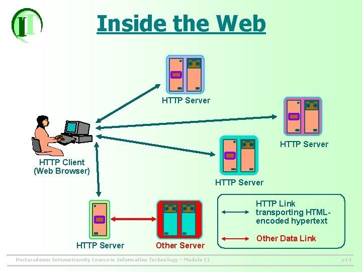 Inside the Web HTTP Server HTTP Client (Web Browser) HTTP Server HTTP Link transporting