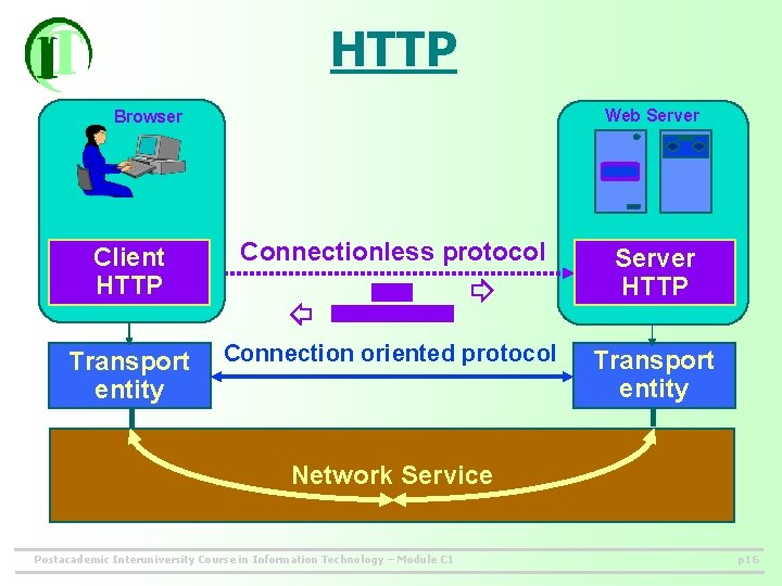 HTTP Web Server Browser Client HTTP Connectionless protocol Server HTTP Transport entity Connection oriented