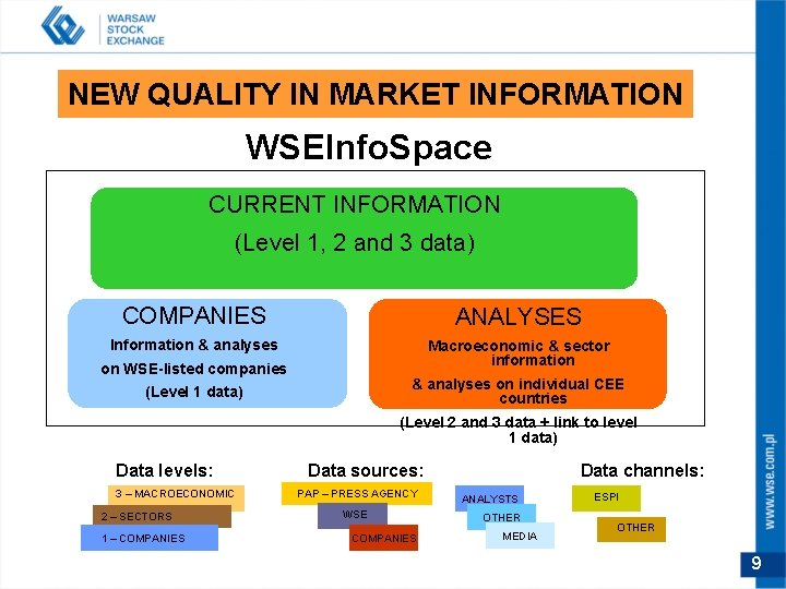 NEW QUALITY IN MARKET INFORMATION WSEInfo. Space CURRENT INFORMATION (Level 1, 2 and 3