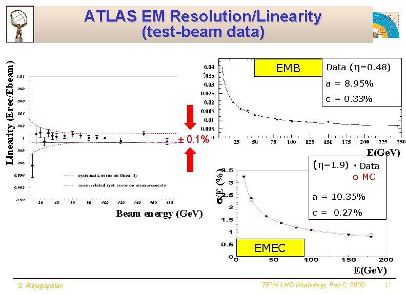 Linearity (Erec/Ebeam) ATLAS EM Resolution/Linearity (test-beam data) EMB Data ( =0. 48) a =